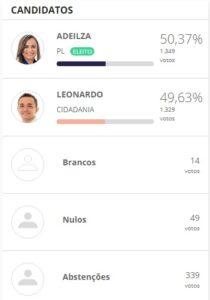 SD1 210x300 - Com disputa acirrada, São Domingos, na região de Pombal, registra a menor diferença de votos entre candidatos a prefeito no sertão; VEJA.
