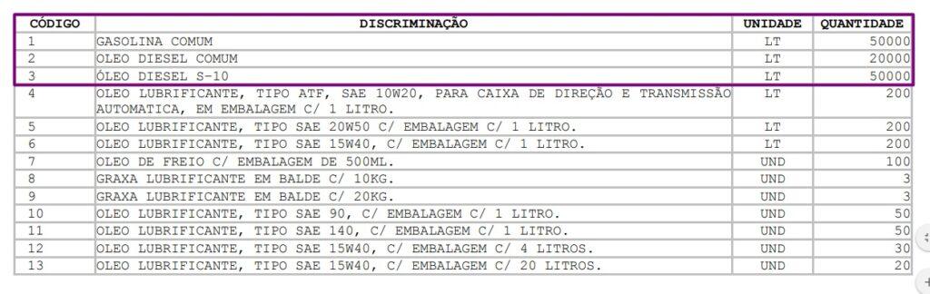 bernardino batista2 1024x324 - EITA: Novo prefeito de Bernardino Batista publica edital de licitação e pretende adquirir e consumir 120 mil litros de combustíveis; VEJA