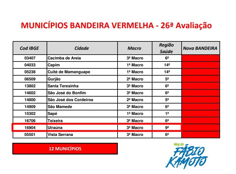 uirauna - Município de Uiraúna continua em bandeira vermelha na 26ª avaliação do Plano Novo Normal;VEJA