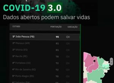 dados covid - Avaliação da OK Brasil: João Pessoa é a capital mais transparente do País em relação aos dados da Covid-19